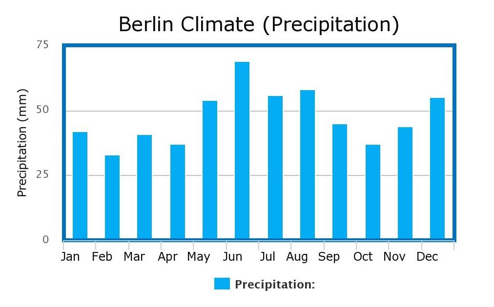 Berlin Climate